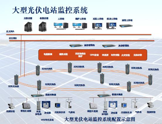 大型集中式光伏电站监控系统方案