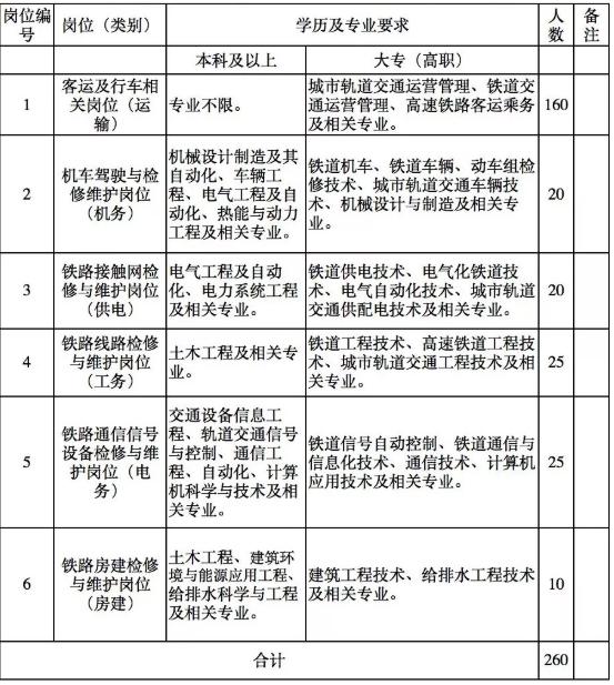 260人!广东珠三角城际轨道交通有限公司招聘公告