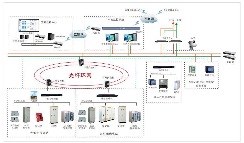 太阳能光伏电站远程光伏系统