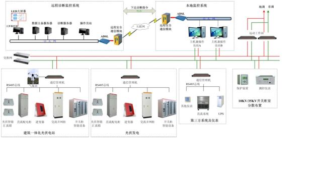 随着新能源规模性的太阳能电站陆续开工建设和投入运营,需要对各个光伏电站的运行状况进行集中监测、存储、分析、显示等功能,以便掌握光伏电站的运营管理与运行经验,为光伏电站的经济运行及未来光伏电站的设计提供充实的科学依据。    现有光伏电站当地监控系统主要由不同厂商提供,主要从各自系统架构出发,对电站运行的一些参数进行监测,难以达到人机界面的统一,也无法根据某些信息进行故障诊断和判断。另外,大型电站均会采用不同厂商的产品,这些不同厂商的产品彼此无法兼容,造成一个个孤岛系统。