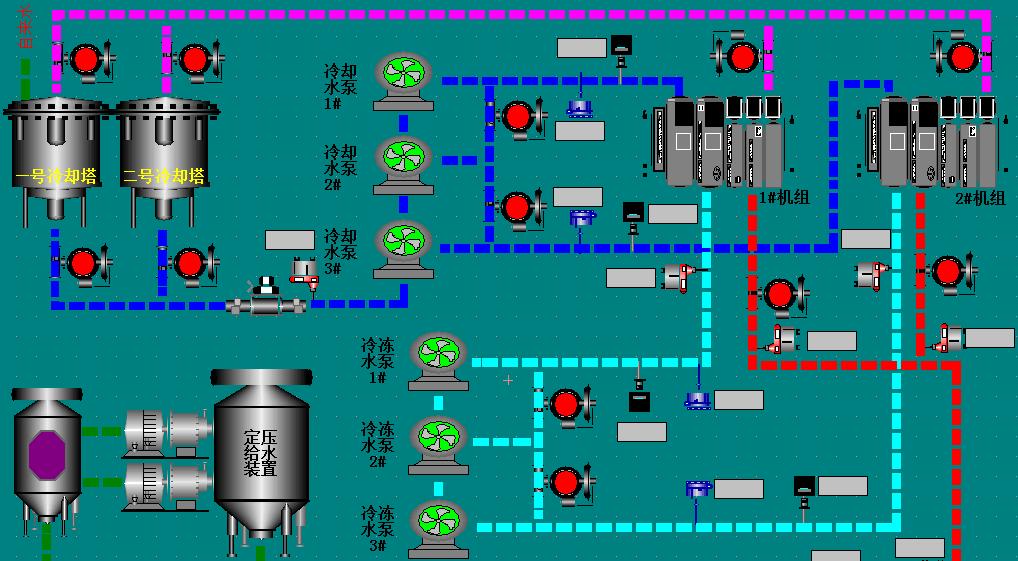 自动化控制系统人机界面