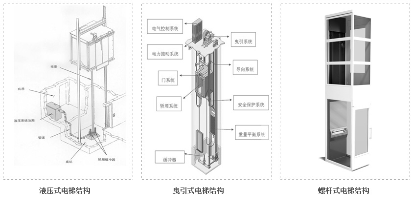家用电梯三种结构.jpg