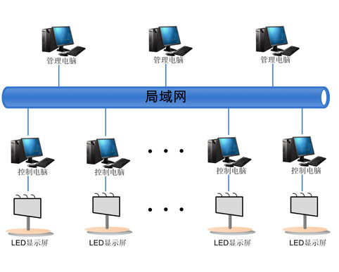 传媒广告LED显示屏方案