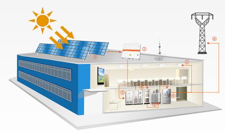 光伏电站电力监控系统主要要由计算机设备