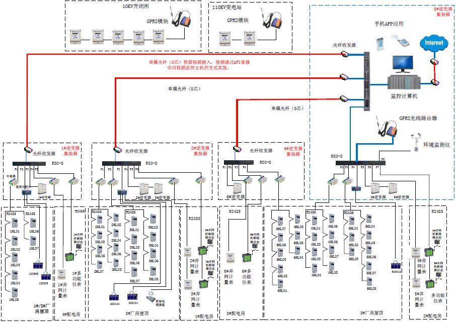光伏电站电力监控综合解决方案