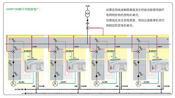 solutions电厂弧光保护及监控综合解决方案