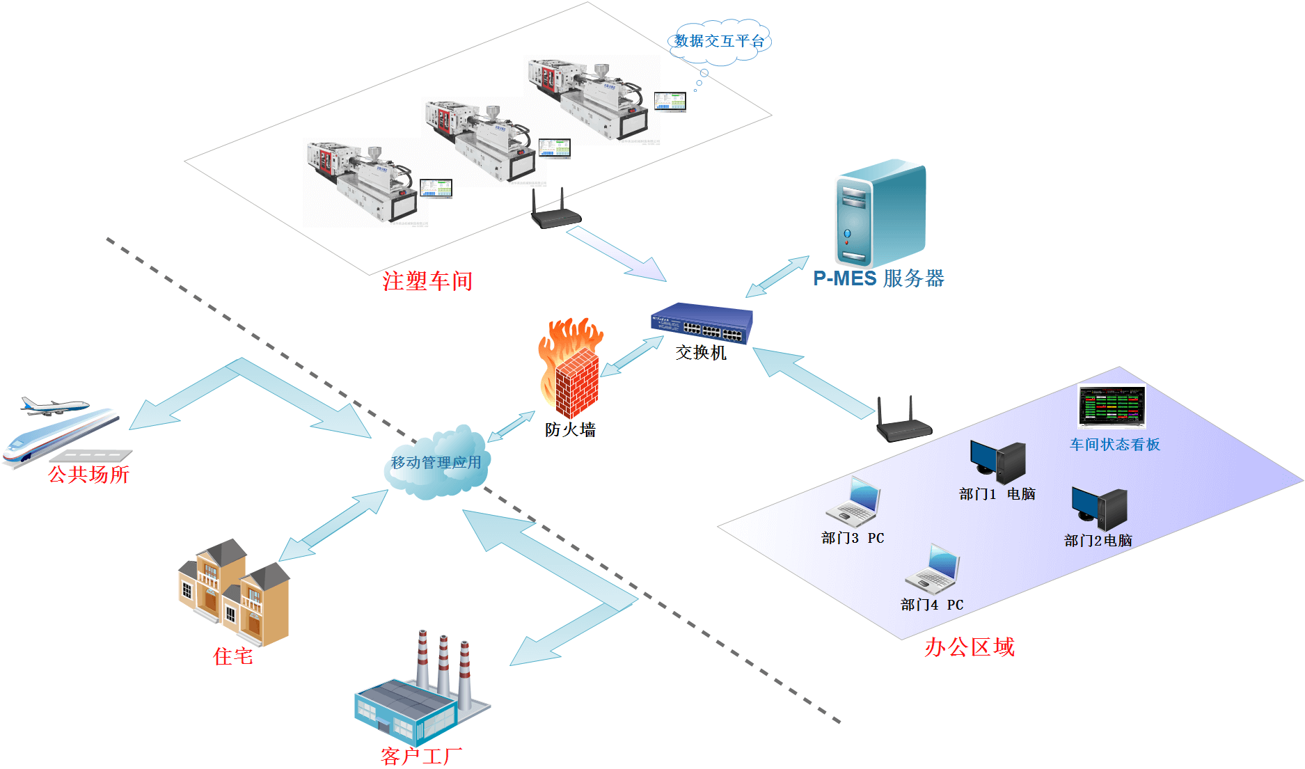 b/s结构,支持远程办公,结合互联网app移动应用,实现生产管理信息化