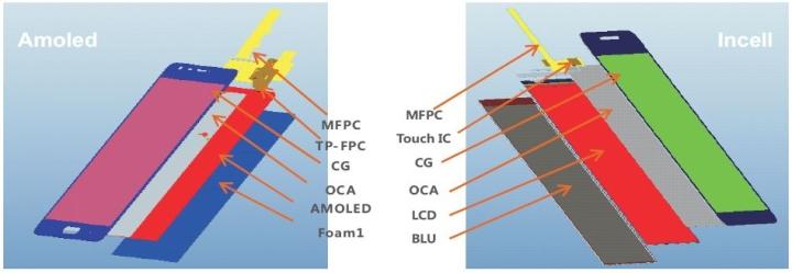 成绩 拥有世界最先进技术的cell资源:LGD 、JDI 、群创; 2015年成功批量生产中尺寸7~10.1寸外挂式显示模组; 2016年成功导入合作伙伴:与LGD合作量产Incell触控显示模组,与群创合作量产Oncell触控显示模组,与和辉合作量产Amoled触控显示模组; Incell通过LGE 、Moto等国际客户审核并量产,Amoled通过小米客户审核并量产,Oncell进入一线品牌。  发展策略 在深圳综合保税区建立全新的生产线,实现自动化; 和国际一流技术cell资源厂展开全方位合作;