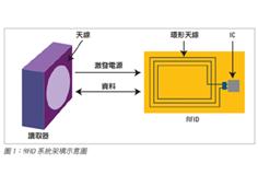测量 RFID 标签的特性