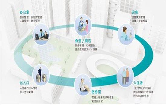 联连智能物联网智慧养老方案.一站式平台