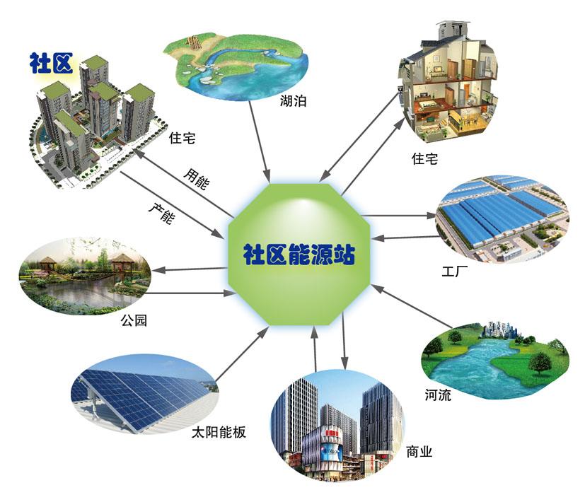 路灯等公共用电 2,新能源汽车充电桩 3,住户生活热水 4,住户夏季空调