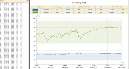 温湿度监控实时数据跟历史数据图