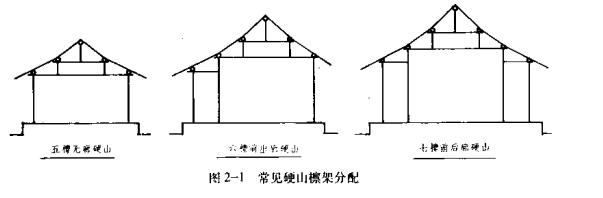 硬山建筑的基本构造 一、硬山建筑的特征和主要形式  屋面仅有前后两坡,左右两侧山墙与屋面相交,并将檩条梁架全部封砌在山墙内的建筑叫硬山建筑。硬山建筑是古建筑中最普遍的形式,无论住宅、园林、寺庙中都有大量的硬山建筑。  硬山建筑以小式建筑为最普遍,清《工程做法则例》列举了七檩小式、六檩小式、五檩小式几种小式硬山建筑的例子,这几种也是硬山建筑常见的形式(图2-1)。七檩前后廊式是小式居民中体量最大的,地位最显赫的建筑,常用它来作主房,有时也用做过厅。六檩前出廊式建筑可用做带廊子的厢房、配