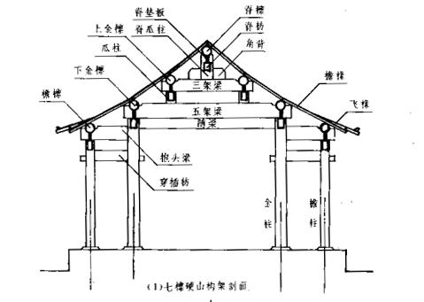 古建硬山建筑的基本构造