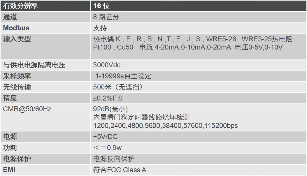 ZIGBEE-1608技术参数图