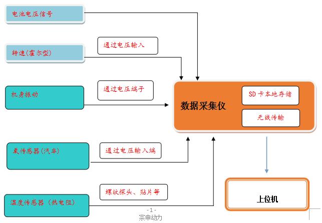 系统组成框图