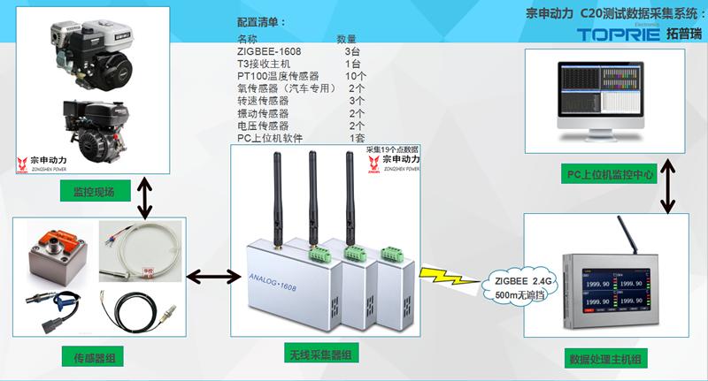 宗申动力C20测试数据采集系统结构图