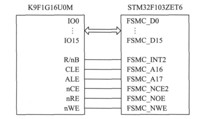 flash采用的是三星公司的k9f1g16u0m,它是一种nand型flash,存储容量