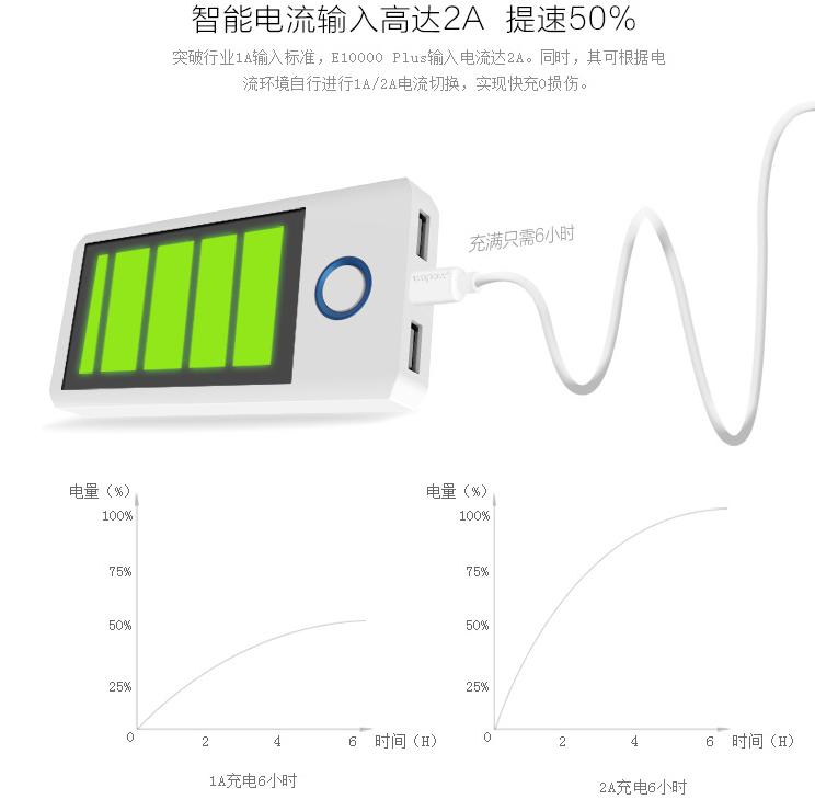 充电宝移动电源怎样使用才能延长其使用寿命