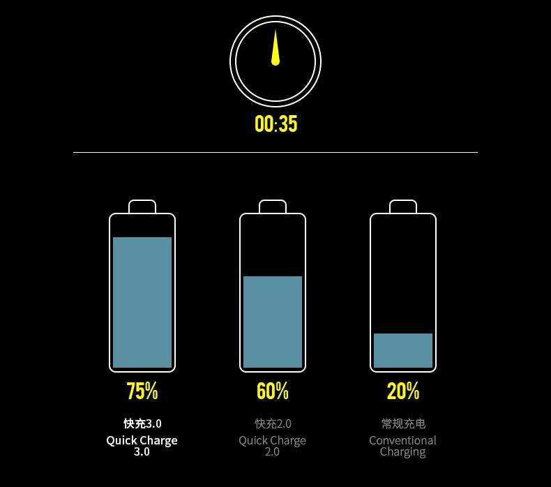 快!快!快!沃品快充电源让你充电不等待!