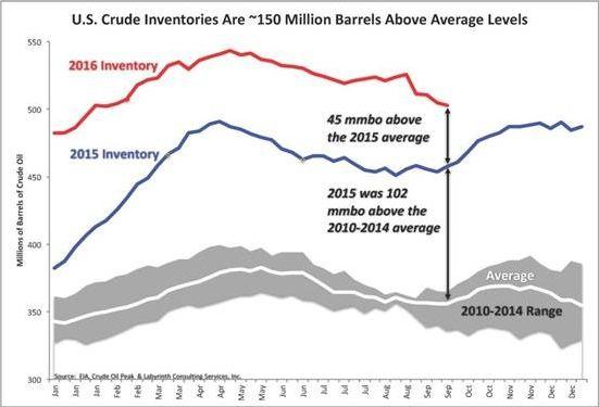 """油价要变天:80%美国石油储备""""子虚乌有""""?"""