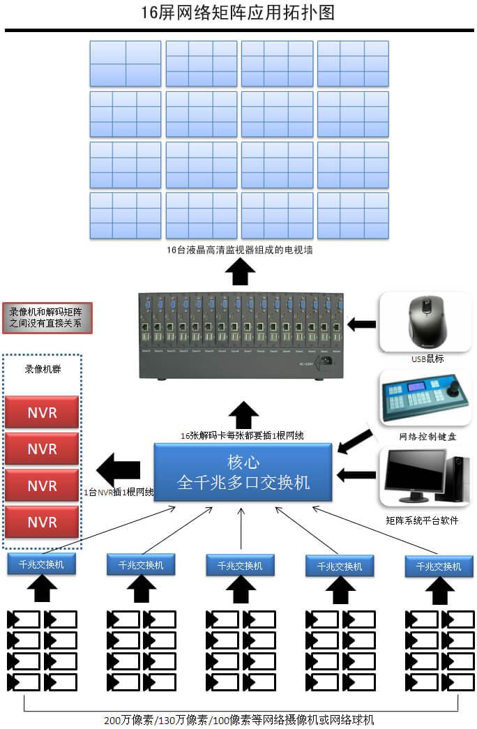 大型远程联网网络矩阵监控:9个大型小区视频联网监控