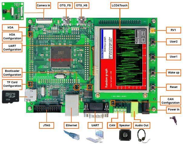 devikit1207评估板|stm32开发板|基于stm32f207 mcu器
