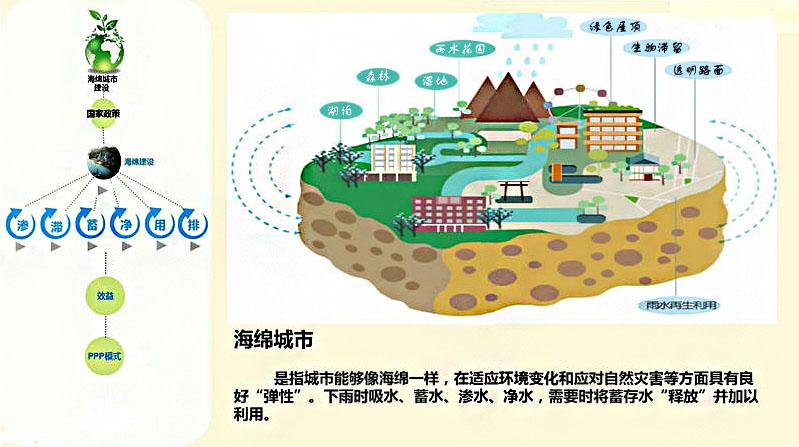 线性树脂排水沟让我们知道什么叫海绵城市