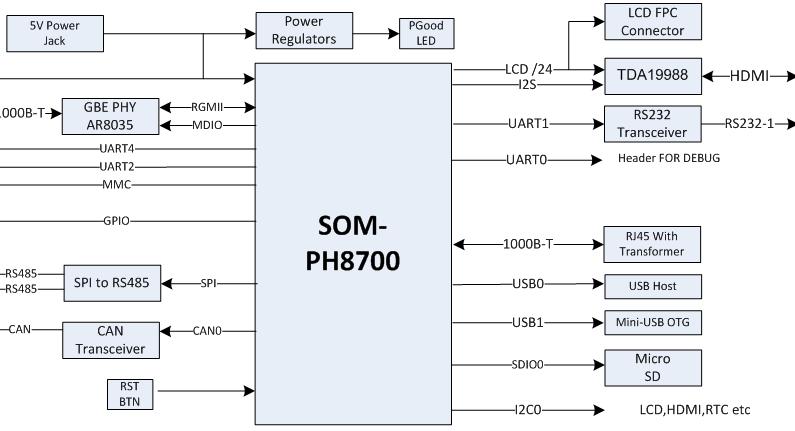 SBC-PH8700