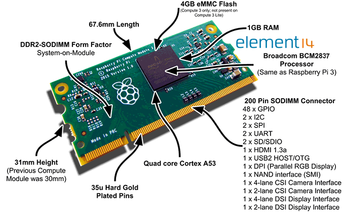 The Raspberry Pi Compute Module 3Development Kit,a modular