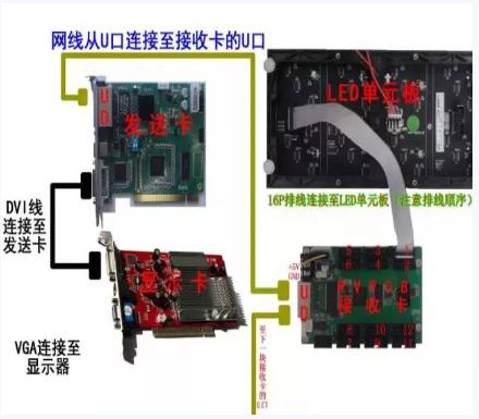 LED显示屏控制卡使用时须知的基本知识