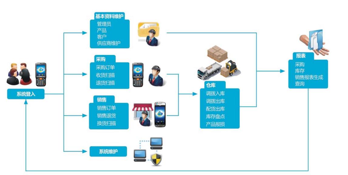 PDA智能终端进销存管理系统解决方案
