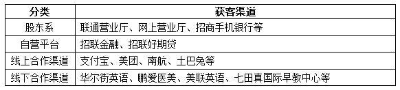 """消费金融牌照优势凸显 """"编外""""部队分庭抗礼"""