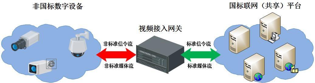 国标联网解决方案