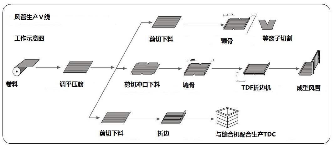 五线电风扇电机怎么接线图
