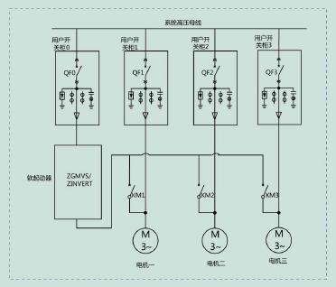 zgmvs系列高压电机软启动装置