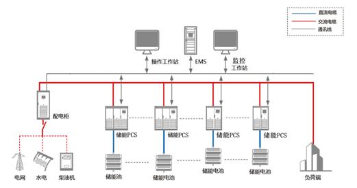 储能技术系统解决方案