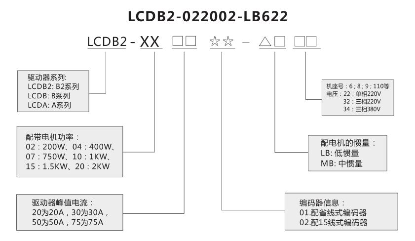 国浩机电 b2系列交流伺服驱动器 交流伺服驱动器价格 欢迎来电咨询