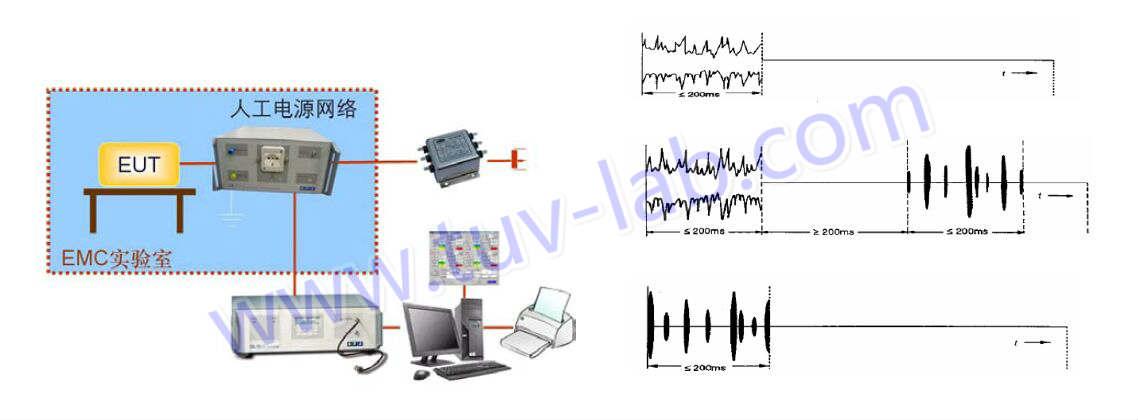 EMC测试项目之二:断续干扰(喀呖声,CLICK)