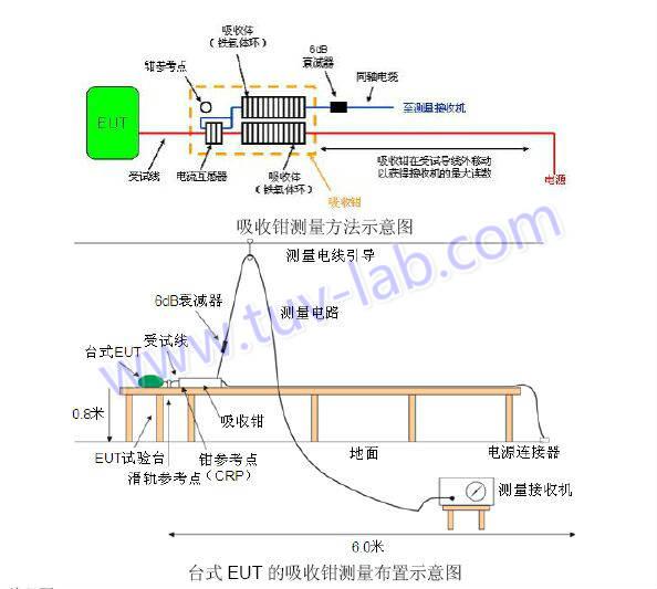 EMC测试项目之四:骚扰功率(RFP)