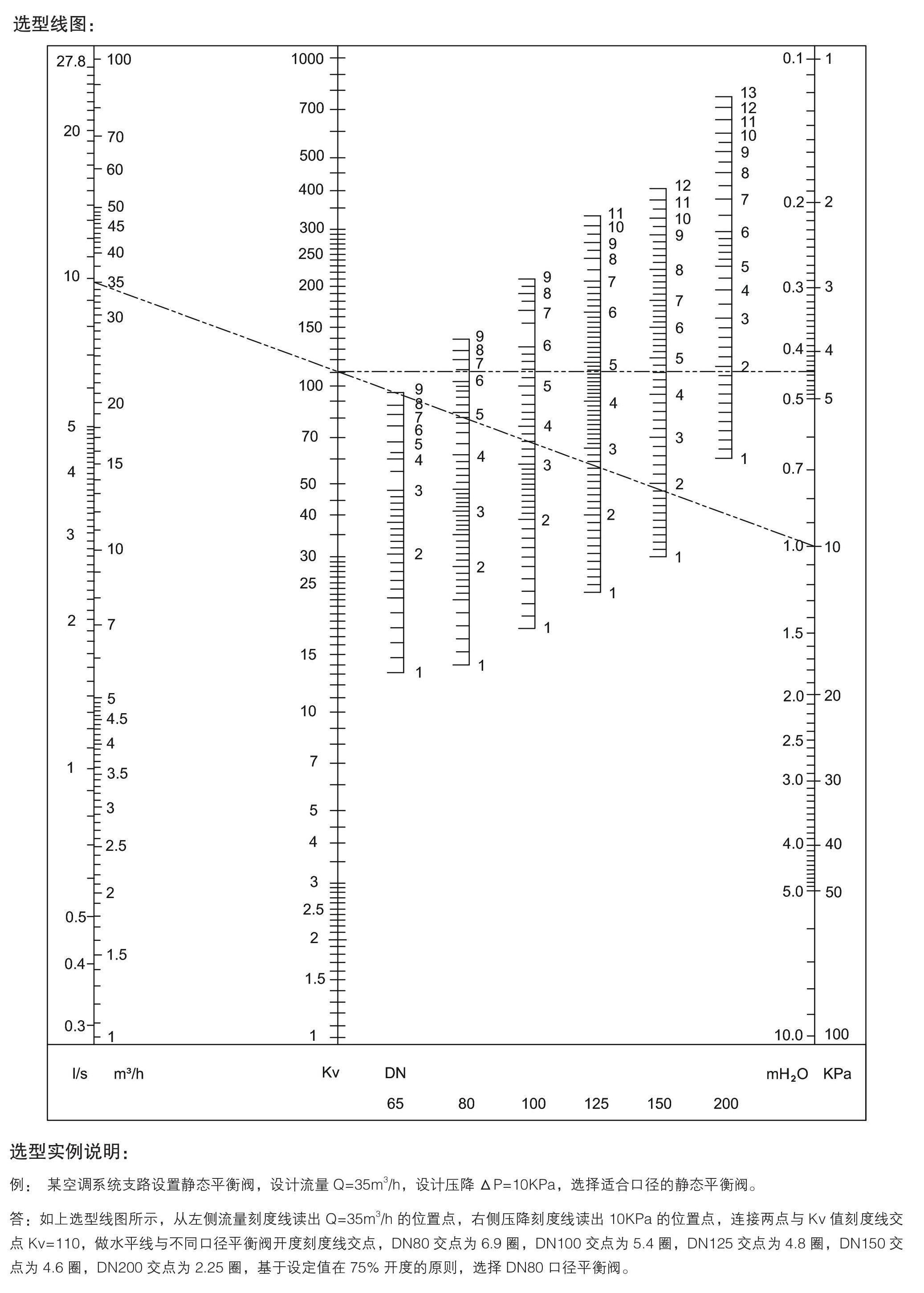 w-stbv-16q (dn65-dn500)