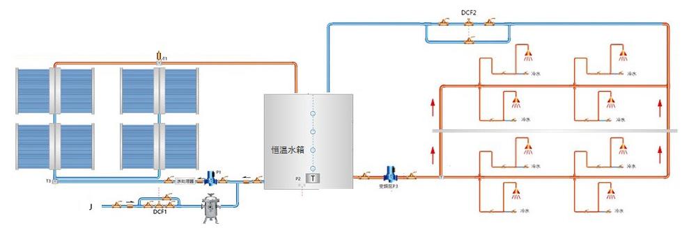 洋溢阳光根据不同建筑物及用户的热水需求定制解决方案。产品适用于:政府、学校、医院、工厂、酒店、宾馆、会所、洗浴等场所运行原理:水箱水位下降到设定值时冷水优先补入太阳能热水系统,将集热器内热水顶入储热水箱,可最大限度利用太阳能。当太阳能温度高于保温水箱10时,启动热交换泵,将太阳能热水打入保温水箱。当恒温水箱水温低于45时,启动空气能加热,加热至48时停止空气能加热。供水系统通过变频供水或定时供水满足不同用水需求。系统特点:1、与单独太阳能、空气能、燃气锅炉相比,年运营费用最低。2、可使辅助热源设备使用