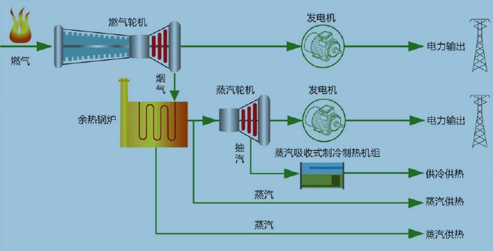 余热锅炉,蒸汽轮机发电机组,蒸汽型溴化锂机组,烟气-热水换热器及蒸汽