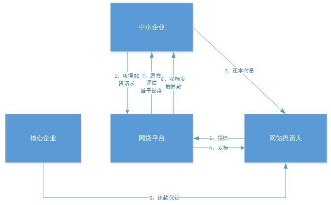 网贷模式分析和合规定位