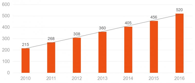 华南激光市场发展加速 2020年或突破400亿