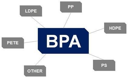 BPA测试
