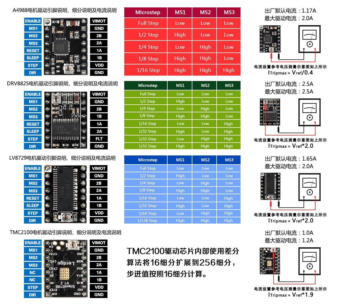 新升级8825驱动,也可配套乐积主板使用,插针一面蓝色,一面黑色,对应主板颜色插针,预防插反,提高用户体验。每个驱动送1个新设计大散热片  参数:  尺寸:1.5mmX2mm(和4988相同)  可驱动电流:2.5A  制造工艺:SMT贴片机制造,非手工焊接,良品率高,性能稳定 适合对象:  乐积科技32位触摸屏主板。  是构建3d打印机,cnc,雕刻机等必备模块。  支持的3d打印机有Prusa Mendel,ultimaker,printbot,maker