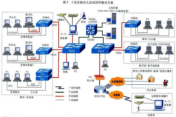 学校信息管理系统解决方案