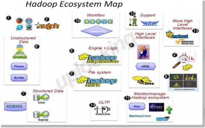 Hadoop 构建大数据集群环境