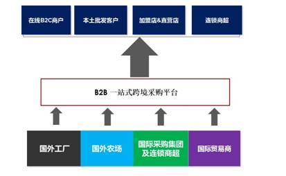 跨境电商公众服务平台